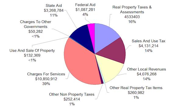 City Revenues 2011
